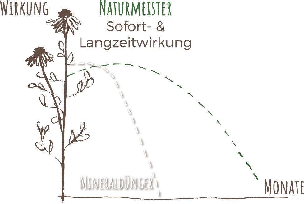 Naturmeister und Mineraldünger im direkten Vergleich